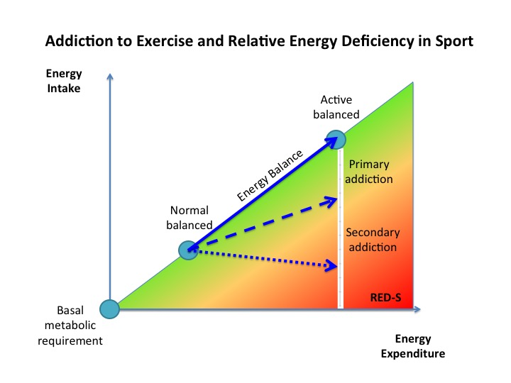 ExerciseAddiction